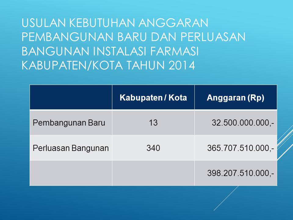 Usulan Kebutuhan Anggaran Pembangunan Baru dan Perluasan Bangunan Instalasi Farmasi Kabupaten/Kota tahun 2014