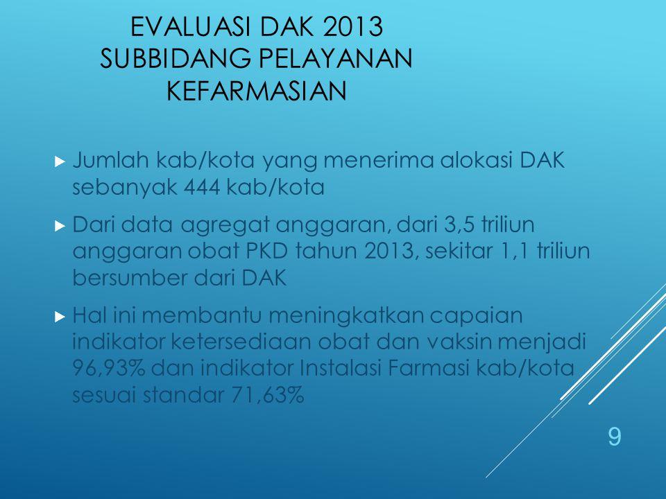 Evaluasi DAK 2013 Subbidang Pelayanan Kefarmasian