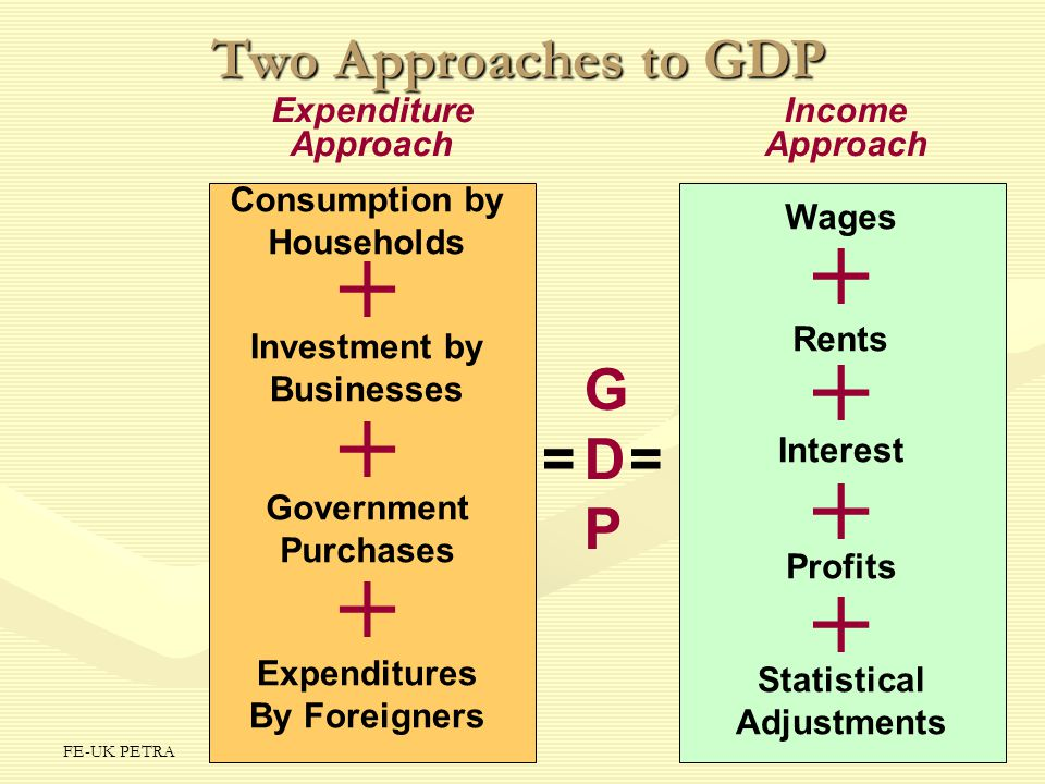 + + + + + + + Two Approaches to GDP G D P = = Expenditure Approach