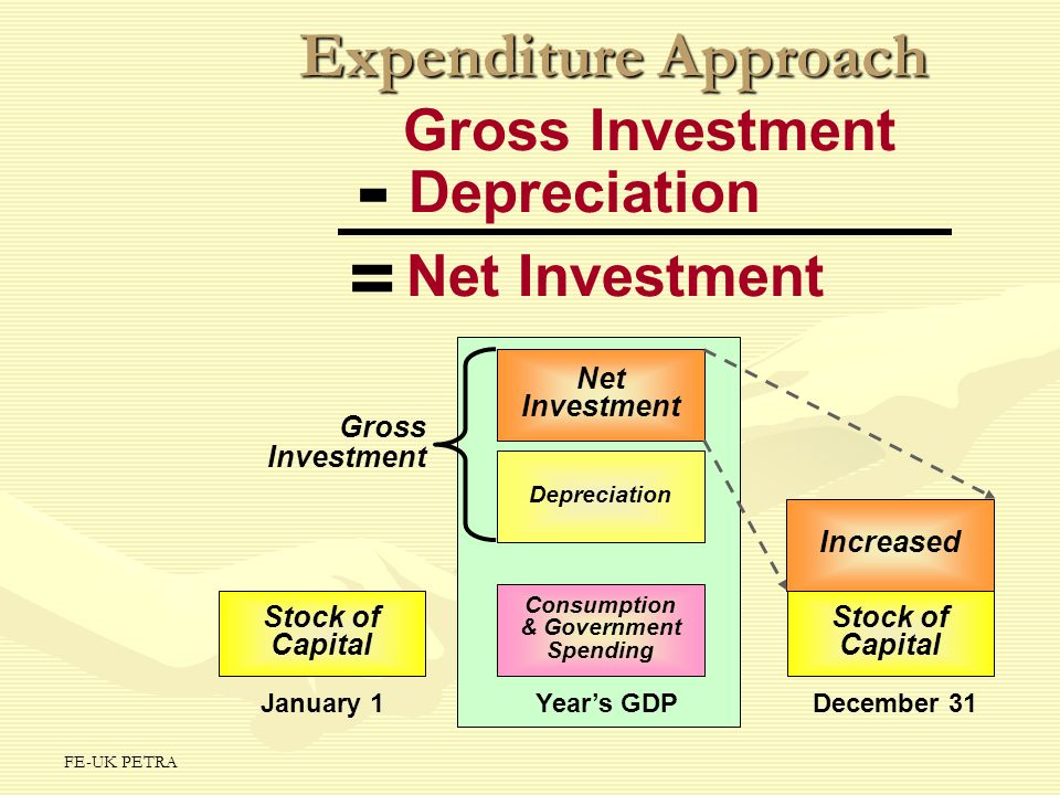 - = Expenditure Approach Gross Investment Depreciation Net Investment