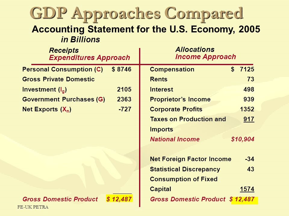 GDP Approaches Compared