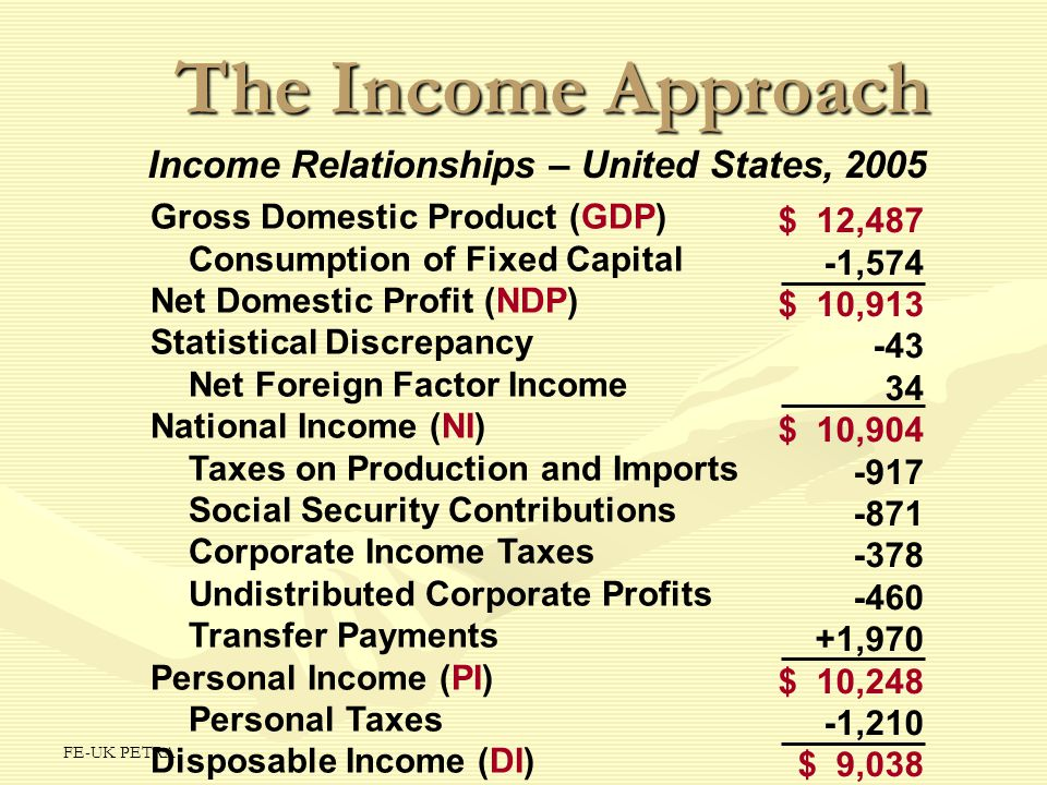 The Income Approach Income Relationships – United States, 2005