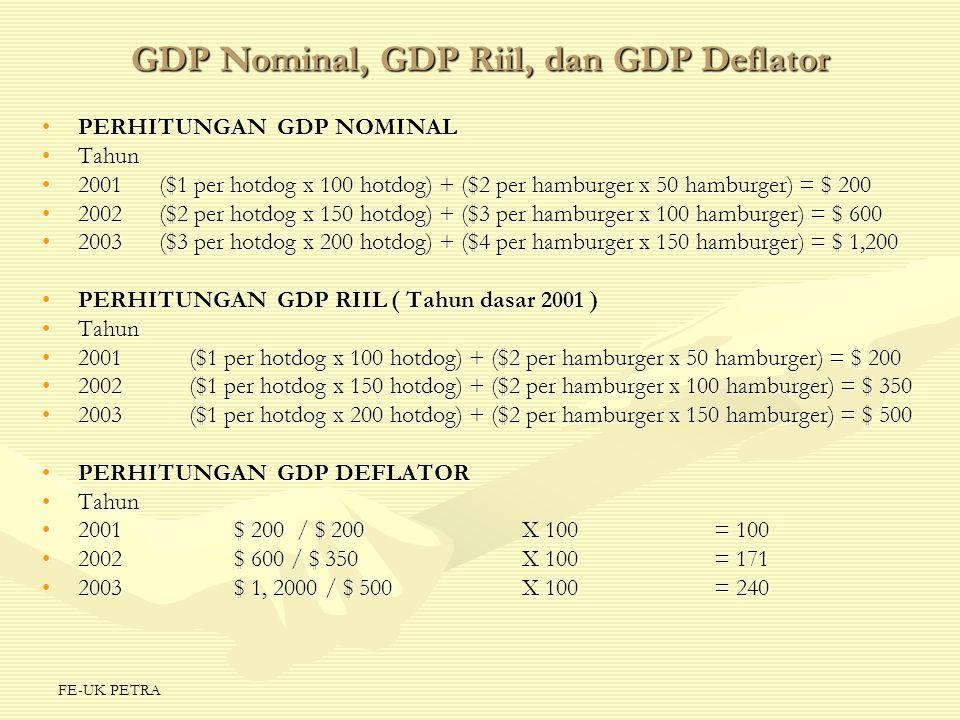 GDP Nominal, GDP Riil, dan GDP Deflator