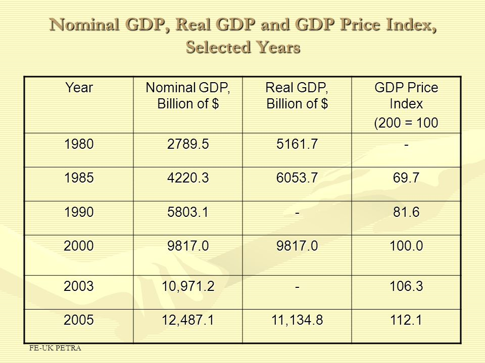 Nominal GDP, Real GDP and GDP Price Index, Selected Years