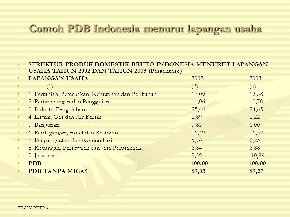 Contoh PDB Indonesia menurut lapangan usaha