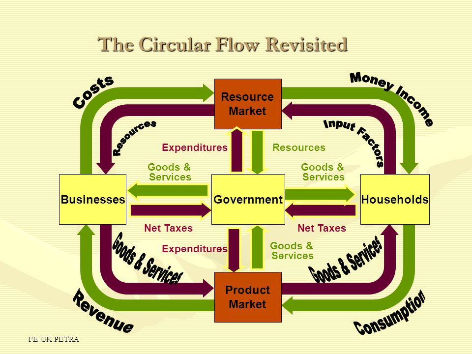 The Circular Flow Revisited