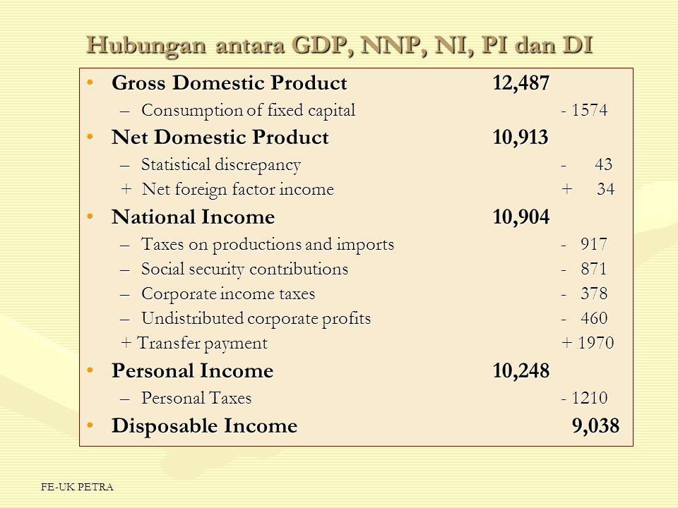 Hubungan antara GDP, NNP, NI, PI dan DI