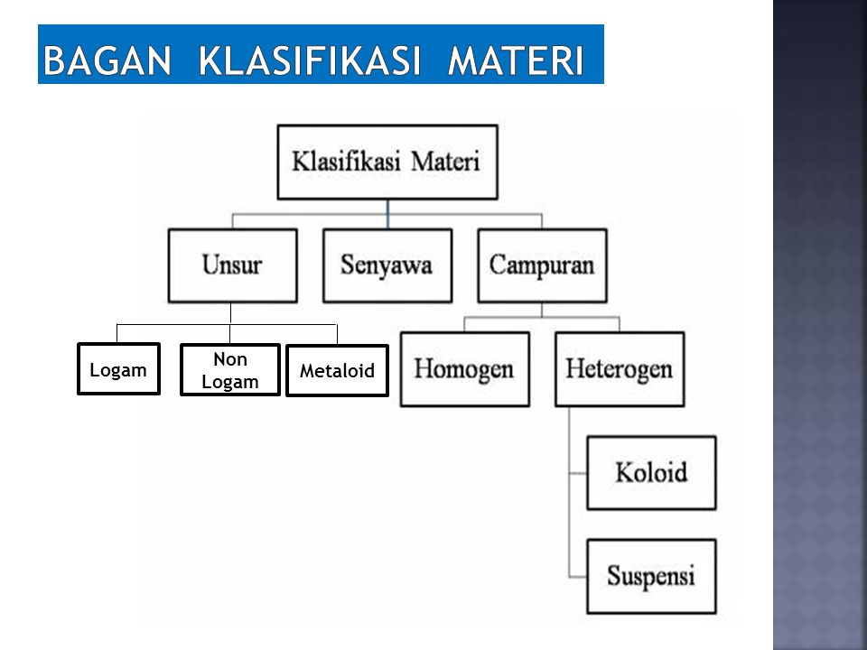Bagan klasifikasi materi