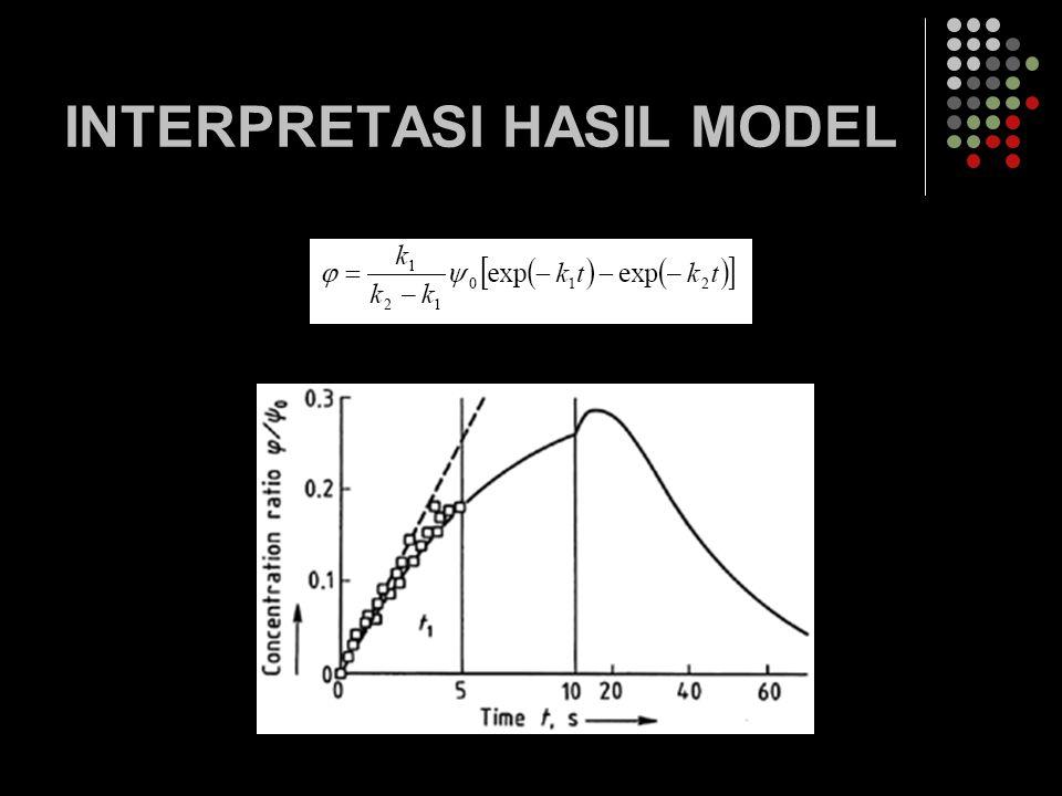 INTERPRETASI HASIL MODEL