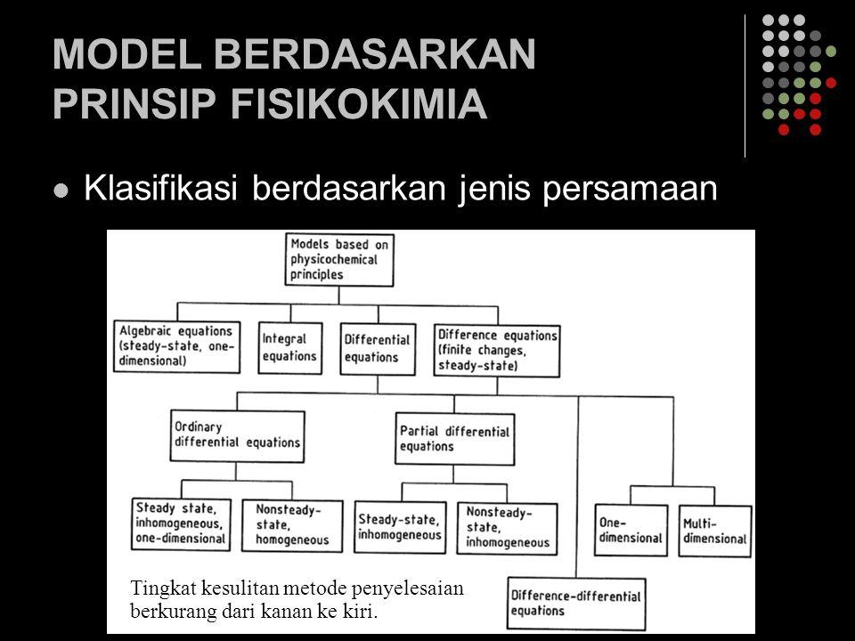 MODEL BERDASARKAN PRINSIP FISIKOKIMIA