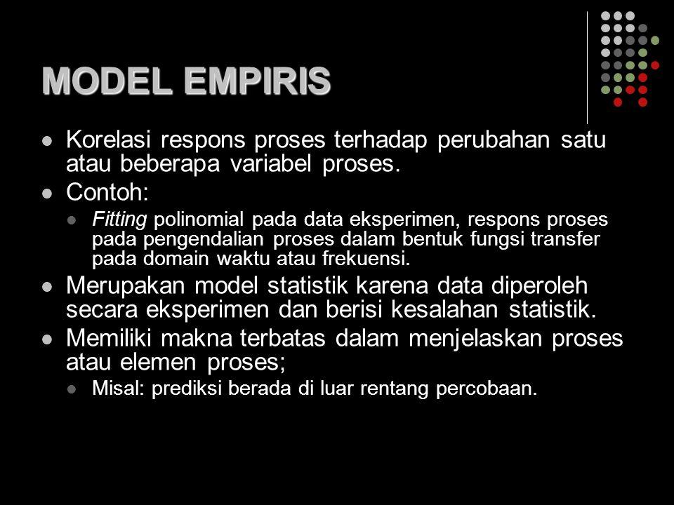 MODEL EMPIRIS Korelasi respons proses terhadap perubahan satu atau beberapa variabel proses. Contoh: