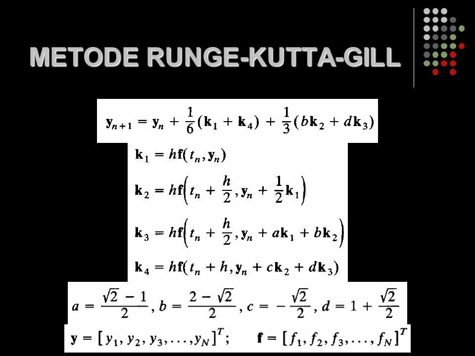 METODE RUNGE-KUTTA-GILL