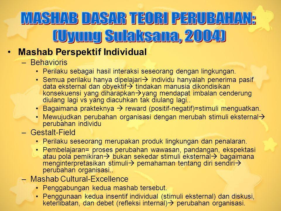 MASHAB DASAR TEORI PERUBAHAN: