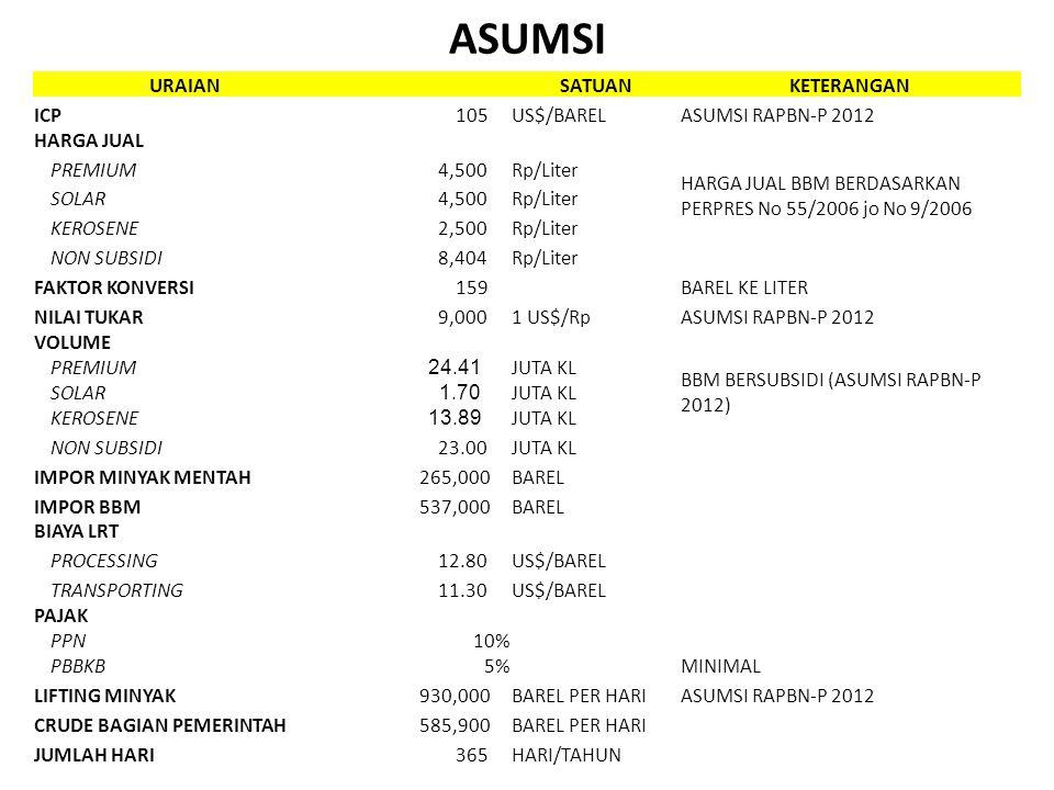 ASUMSI URAIAN SATUAN KETERANGAN ICP 105 US$/BAREL ASUMSI RAPBN-P 2012