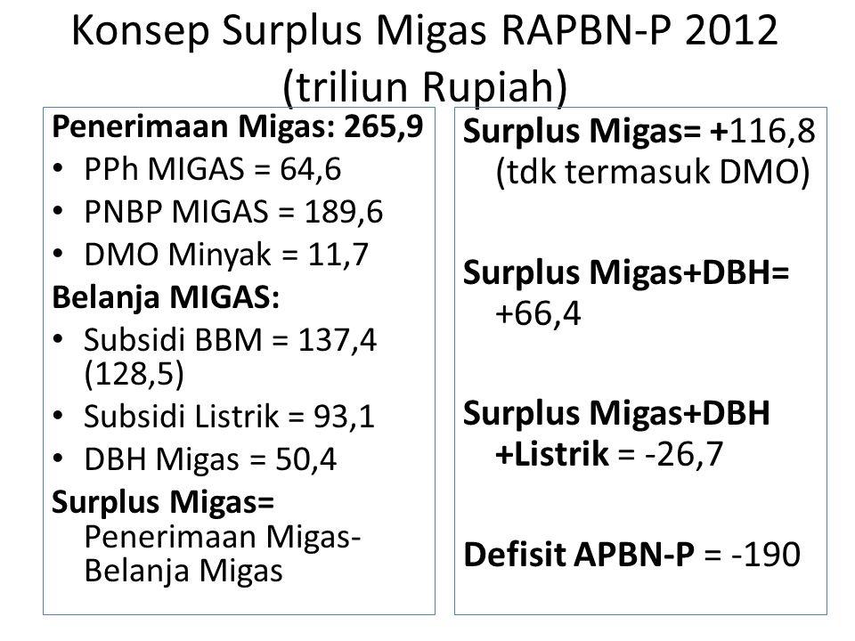 Konsep Surplus Migas RAPBN-P 2012 (triliun Rupiah)