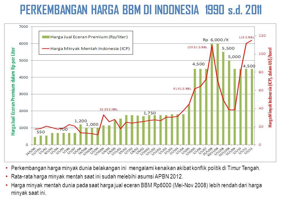 PERKEMBANGAN HARGA BBM DI INDONESIA 1990 s.d. 2011