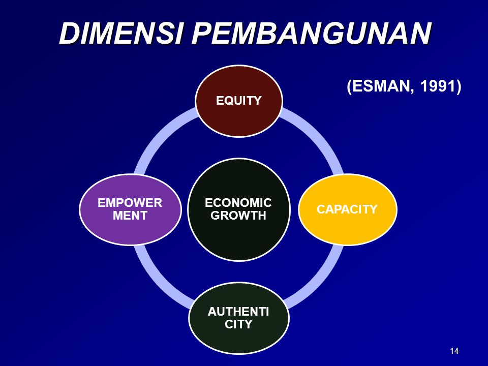 DIMENSI PEMBANGUNAN (ESMAN, 1991) ECONOMIC GROWTH EQUITY CAPACITY