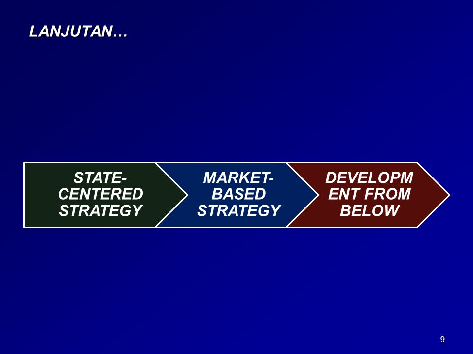 STATE-CENTERED STRATEGY MARKET-BASED STRATEGY DEVELOPMENT FROM BELOW