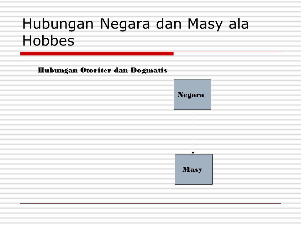 Hubungan Negara dan Masy ala Hobbes