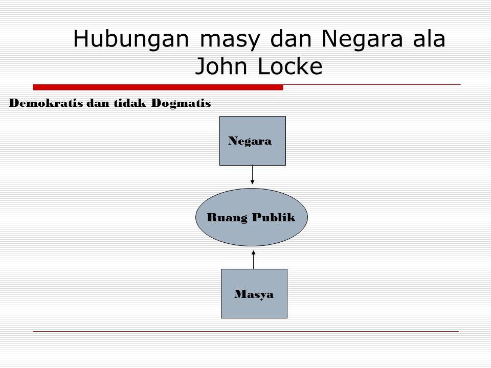 Hubungan masy dan Negara ala John Locke