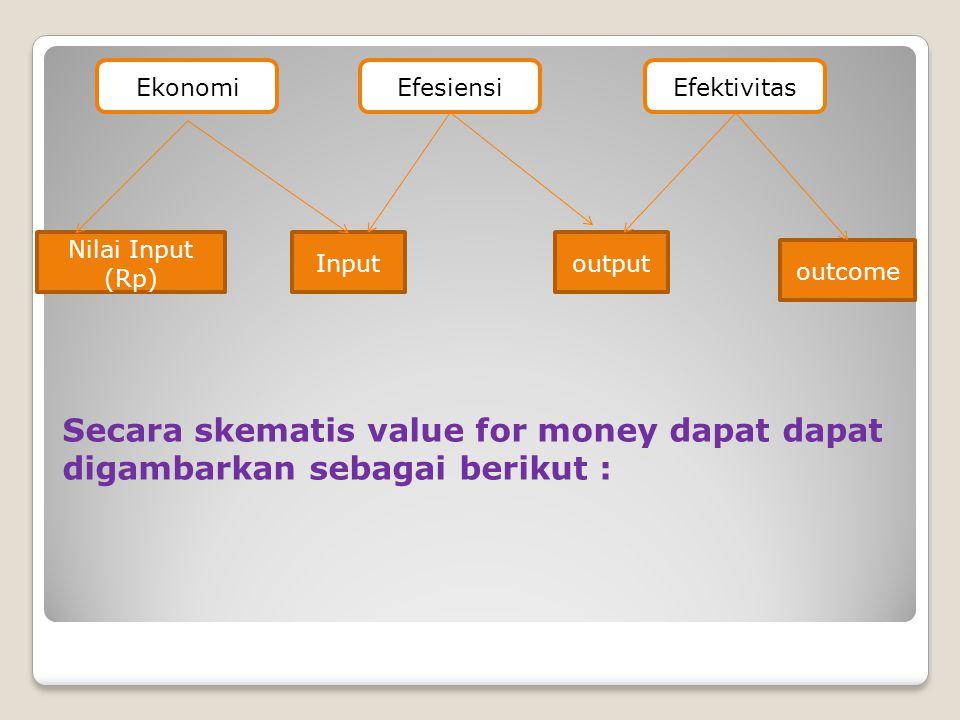 Ekonomi Efesiensi. Efektivitas. Nilai Input (Rp) Input. output. outcome.