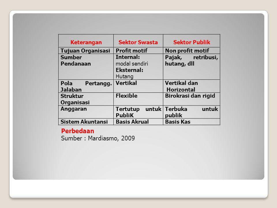 Perbedaan Sumber : Mardiasmo, 2009 Keterangan Sektor Swasta