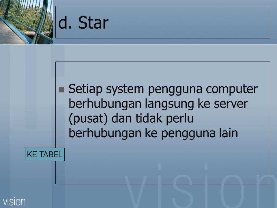 d. Star Setiap system pengguna computer berhubungan langsung ke server (pusat) dan tidak perlu berhubungan ke pengguna lain.