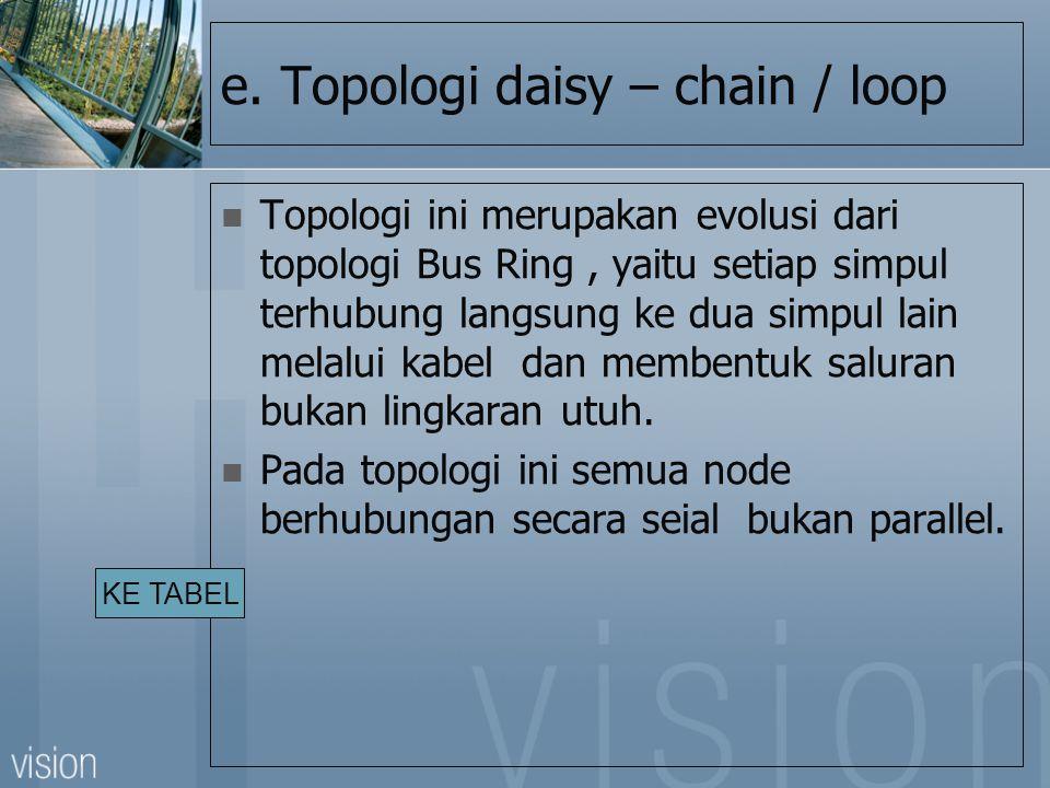 e. Topologi daisy – chain / loop
