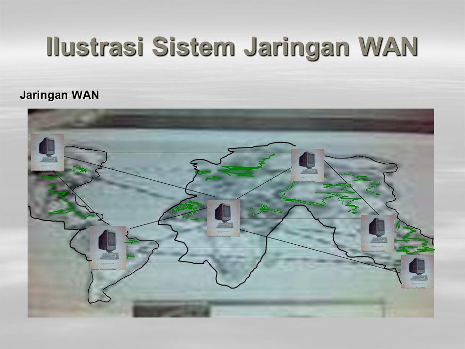 Ilustrasi Sistem Jaringan WAN