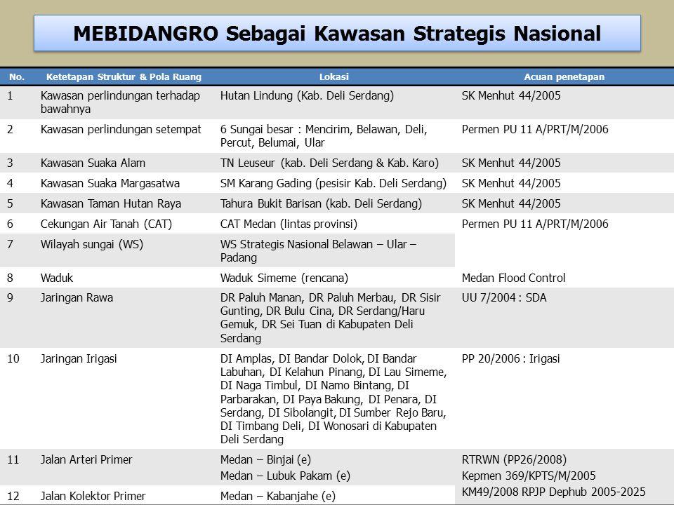 MEBIDANGRO Sebagai Kawasan Strategis Nasional