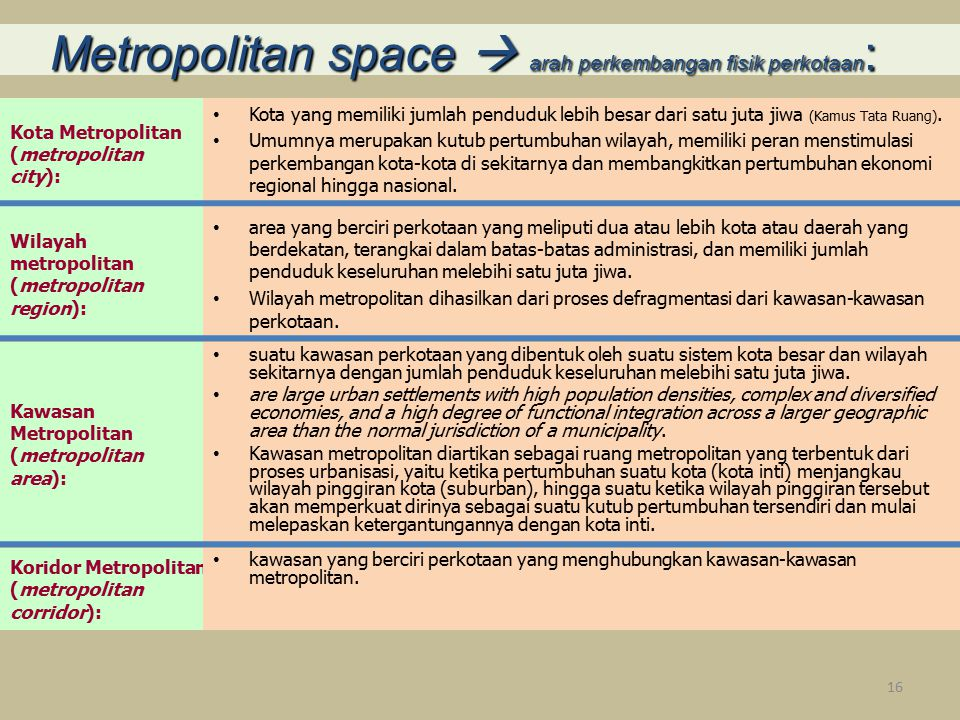 Kota Metropolitan (metropolitan city):