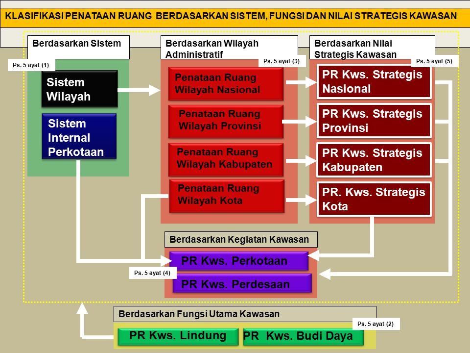 Sistem Internal Perkotaan