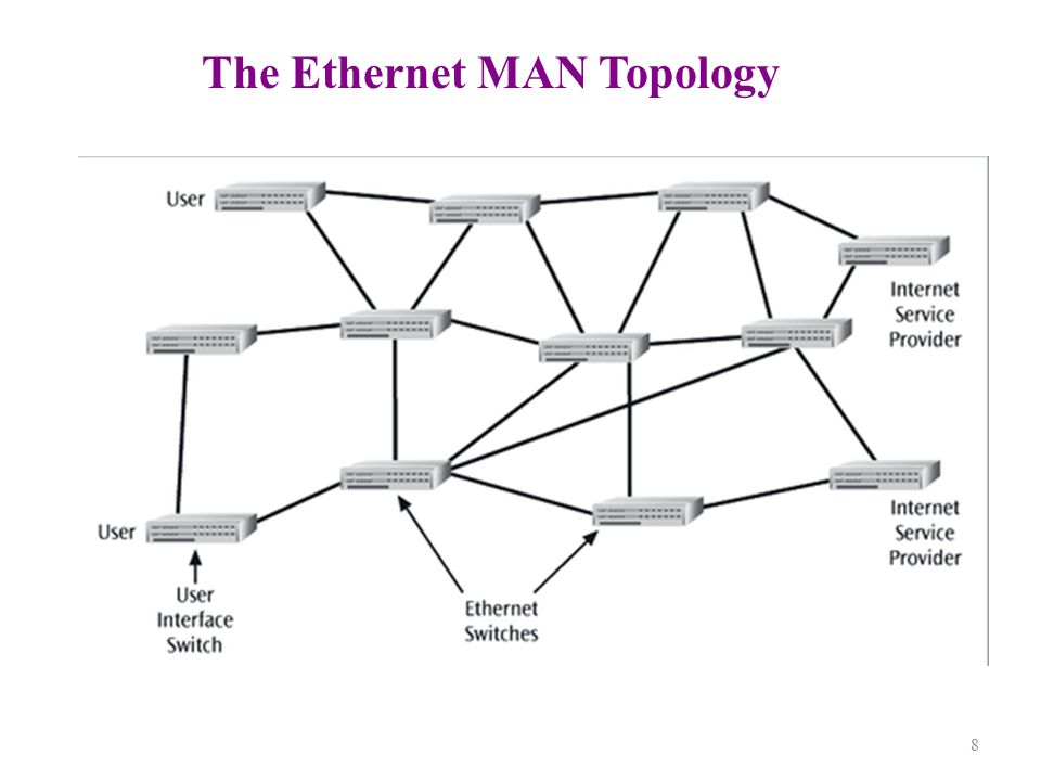 The Ethernet MAN Topology