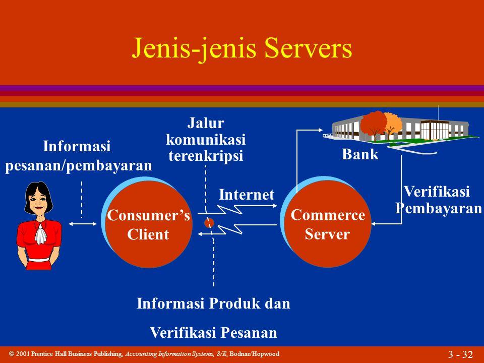 Jenis-jenis Servers Jalur komunikasi terenkripsi Informasi