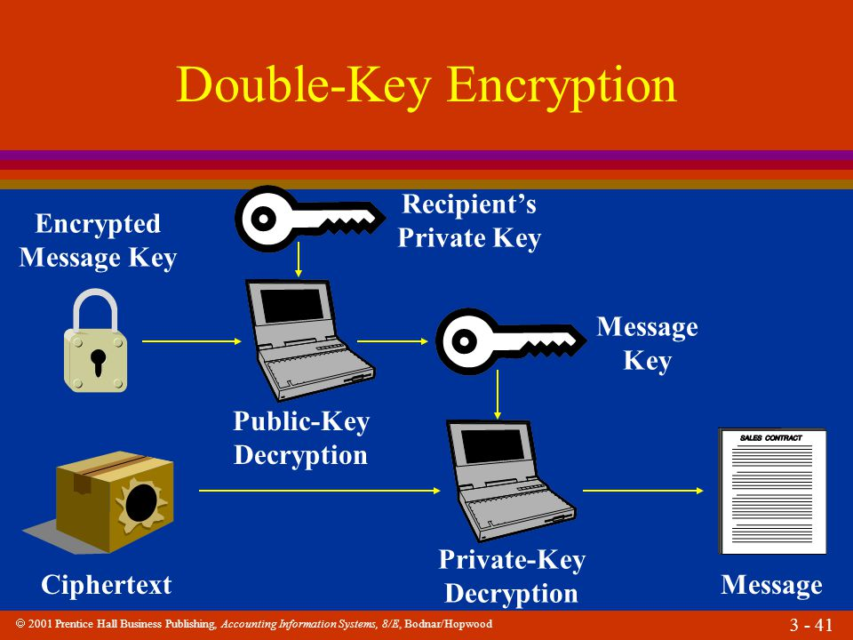 Double-Key Encryption