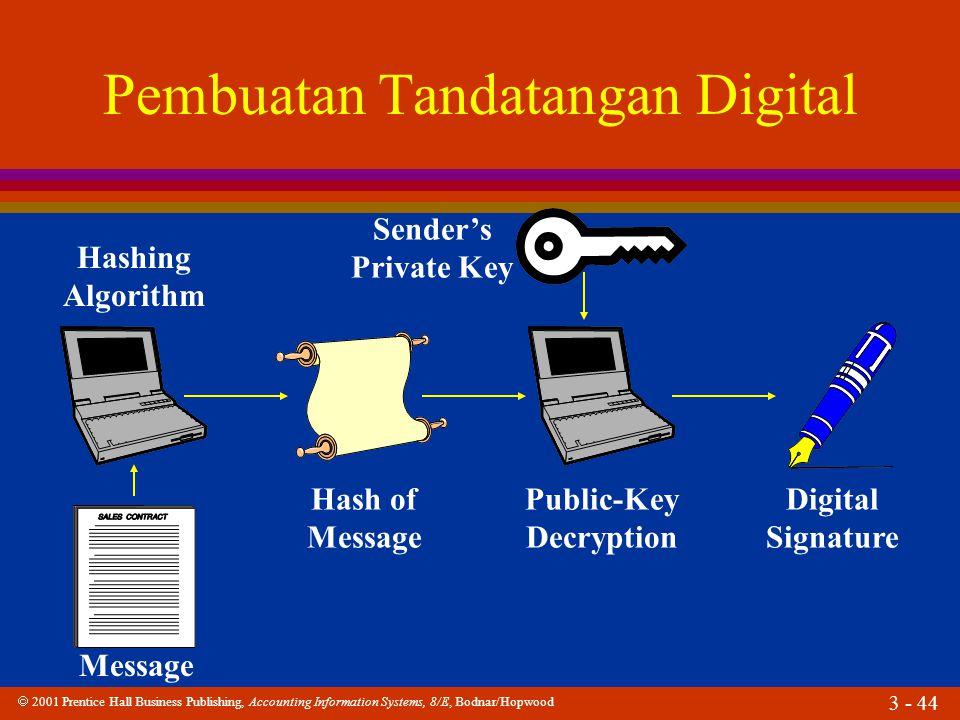 Pembuatan Tandatangan Digital