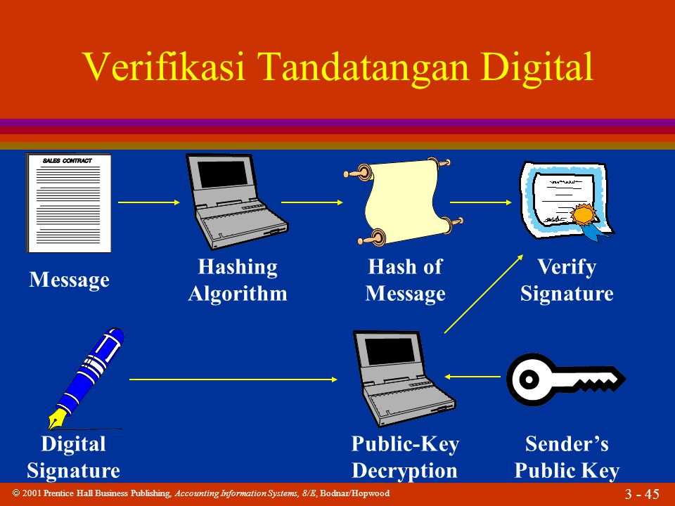 Verifikasi Tandatangan Digital
