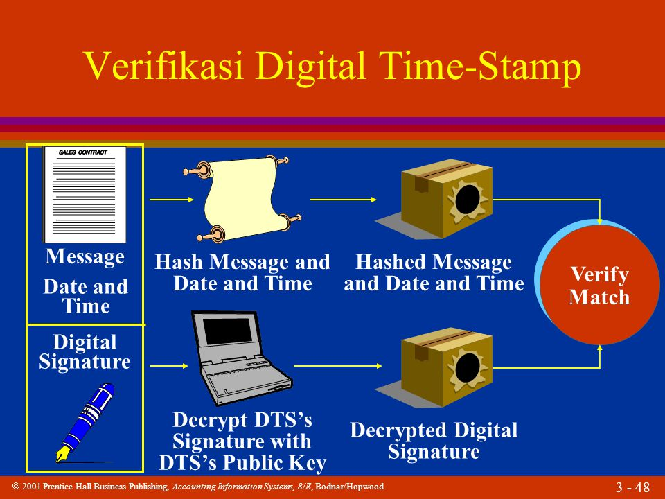 Verifikasi Digital Time-Stamp