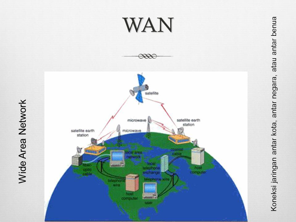WAN Koneksi jaringan antar kota, antar negara, atau antar benua Wide Area Network