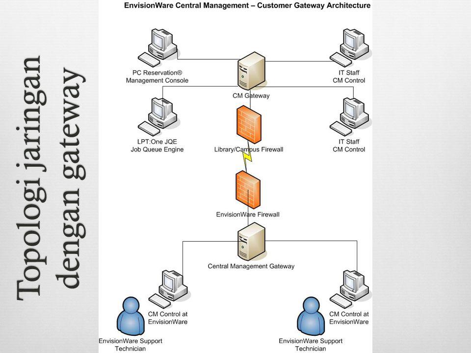 Topologi jaringan dengan gateway