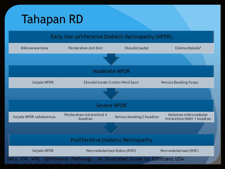 Tahapan RD Early Non-prliferative Diabetic Retinopathy (NPDR) Mikroaneurisma. Perdarahan dot-blot.