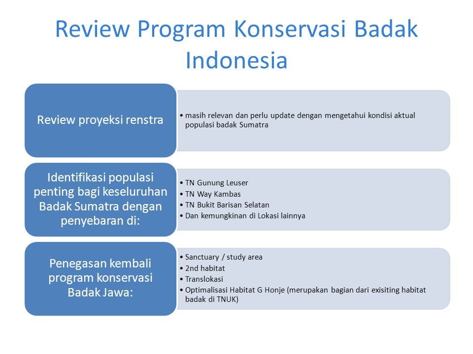 Review Program Konservasi Badak Indonesia