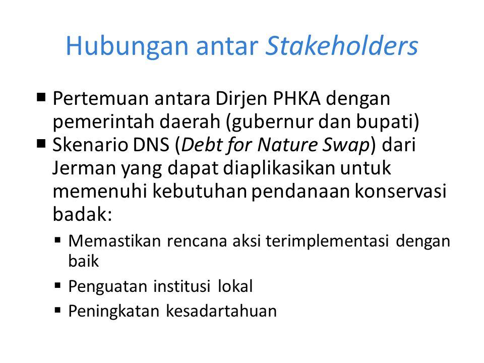 Hubungan antar Stakeholders