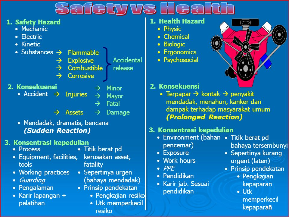 Safety Hazard Health Hazard. Mechanic. Electric. Kinetic. Substances. Physic. Chemical. Biologic.