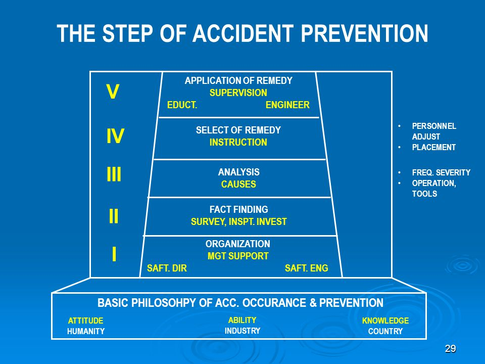 THE STEP OF ACCIDENT PREVENTION