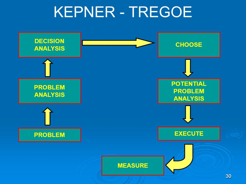 KEPNER - TREGOE DECISION CHOOSE ANALYSIS POTENTIAL PROBLEM PROBLEM