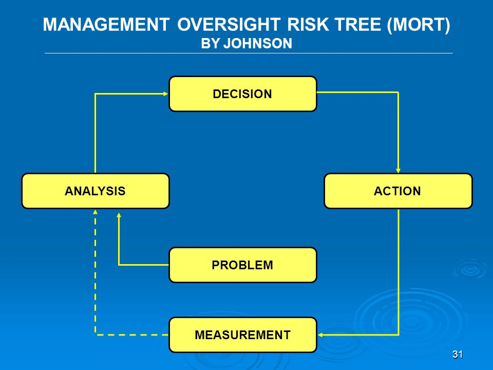 MANAGEMENT OVERSIGHT RISK TREE (MORT) BY JOHNSON
