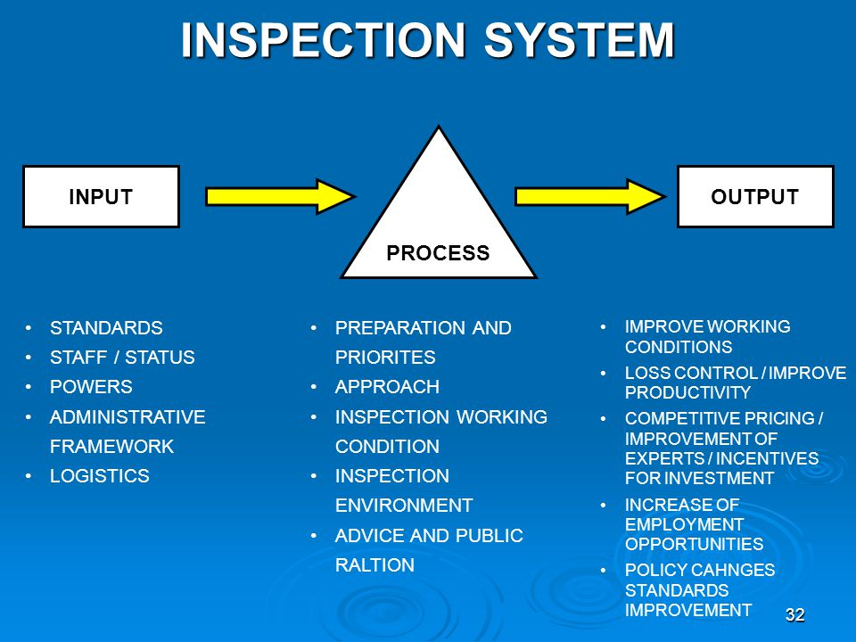 INSPECTION SYSTEM PROCESS INPUT OUTPUT STANDARDS STAFF / STATUS POWERS
