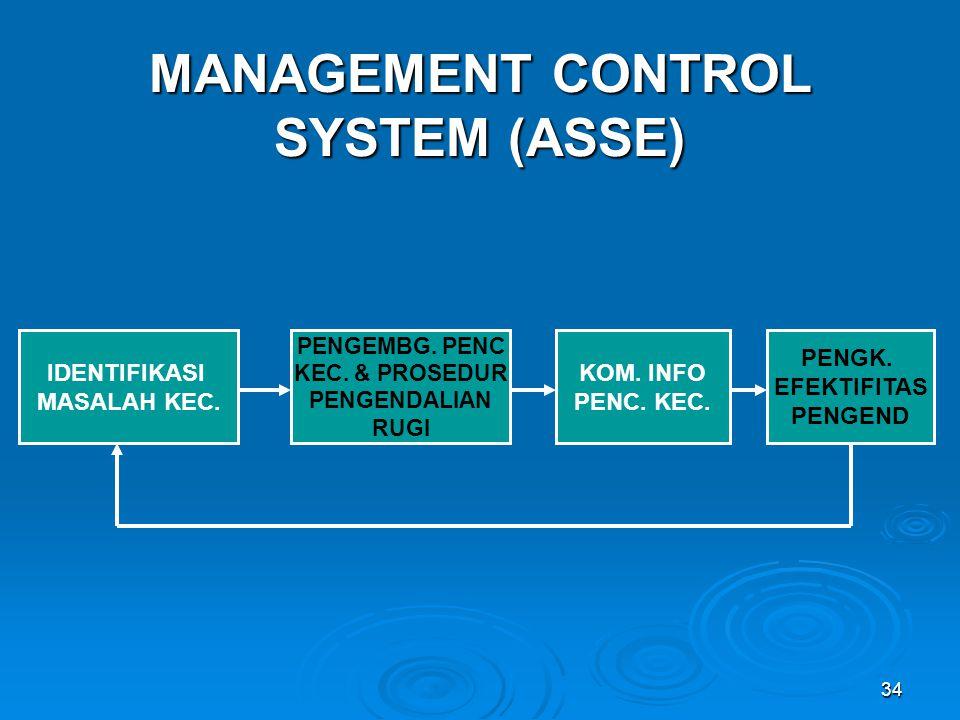 MANAGEMENT CONTROL SYSTEM (ASSE)