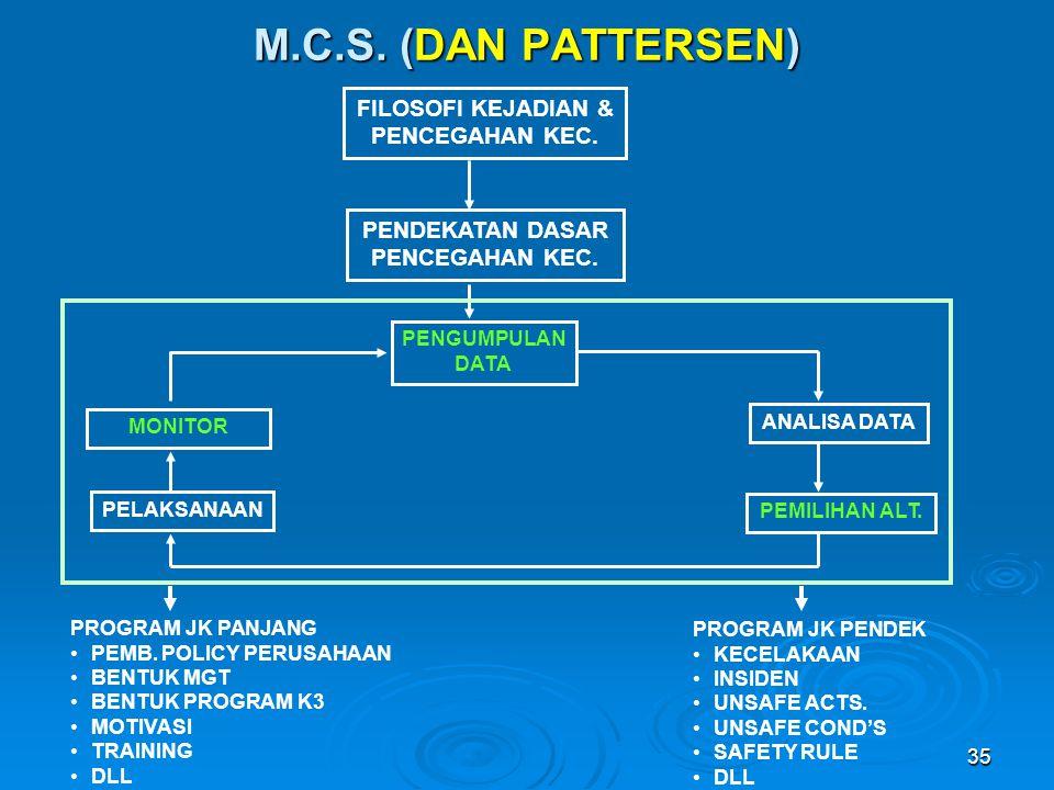 M.C.S. (DAN PATTERSEN) FILOSOFI KEJADIAN & PENCEGAHAN KEC.